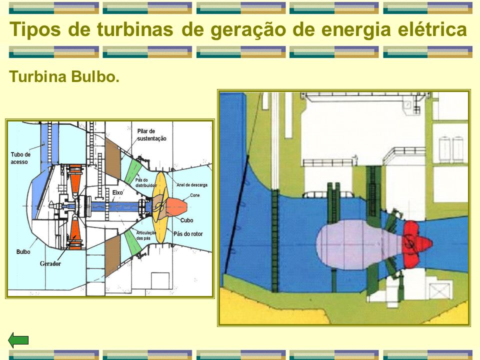 Tipos de turbinas de geração de energia elétrica Turbina Bulbo.
