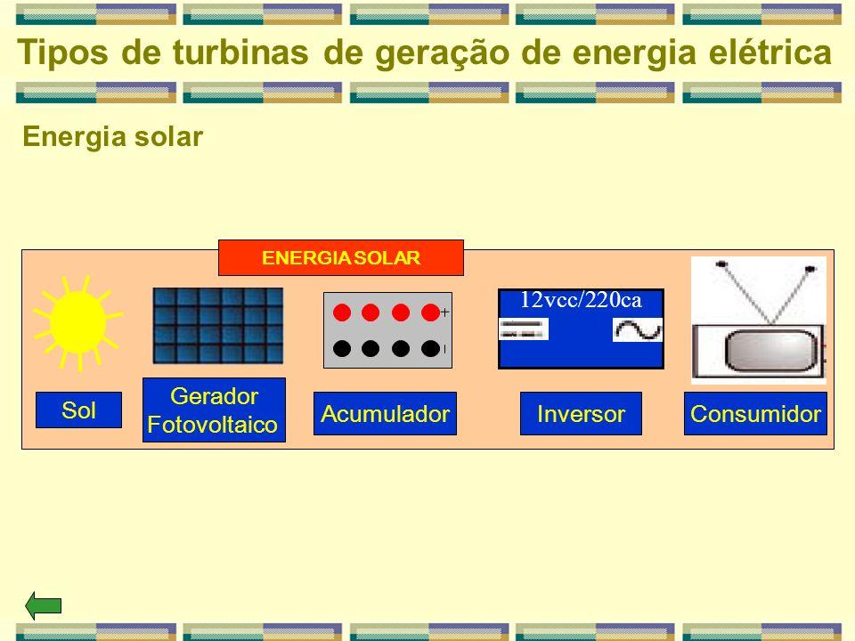 Energia solar Tipos de turbinas de geração de energia elétrica 12vcc/220ca Sol Gerador Fotovoltaico AcumuladorInversorConsumidor ENERGIA SOLAR