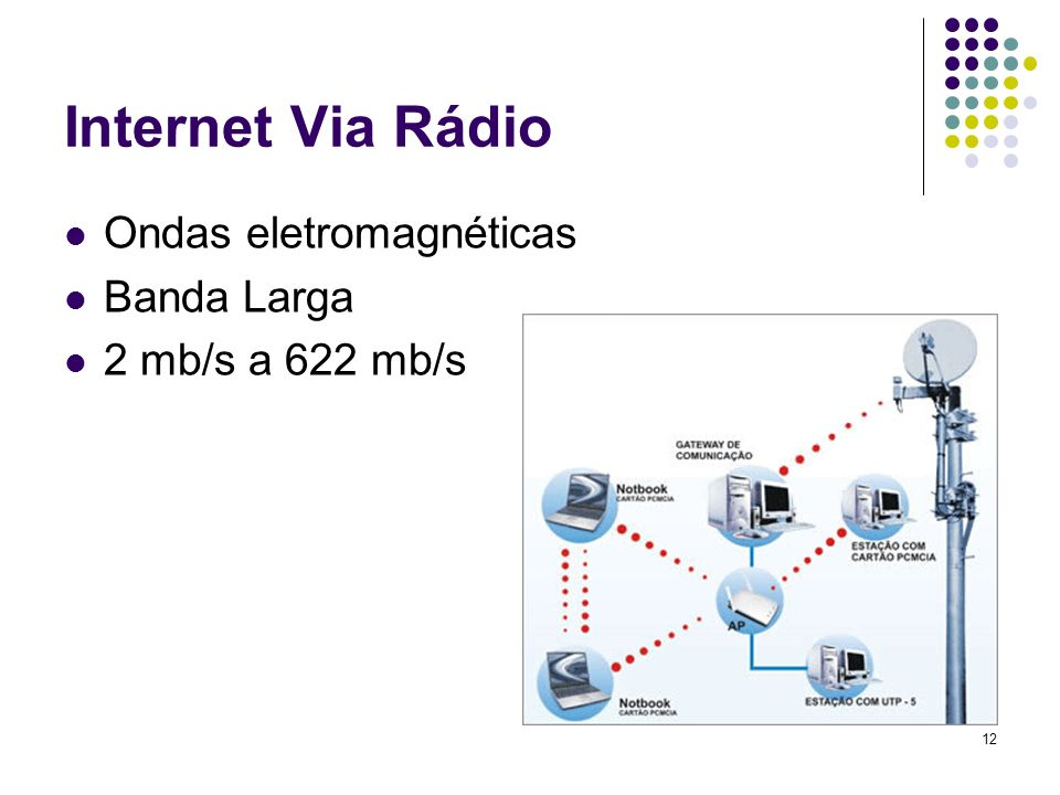 13 Internet Via Satélite Antenas Parabólicas alinhadas a satélite Banda Larga 200 kb/s a 600 kb/s Conexão Assimétrica ( Download > Upload)