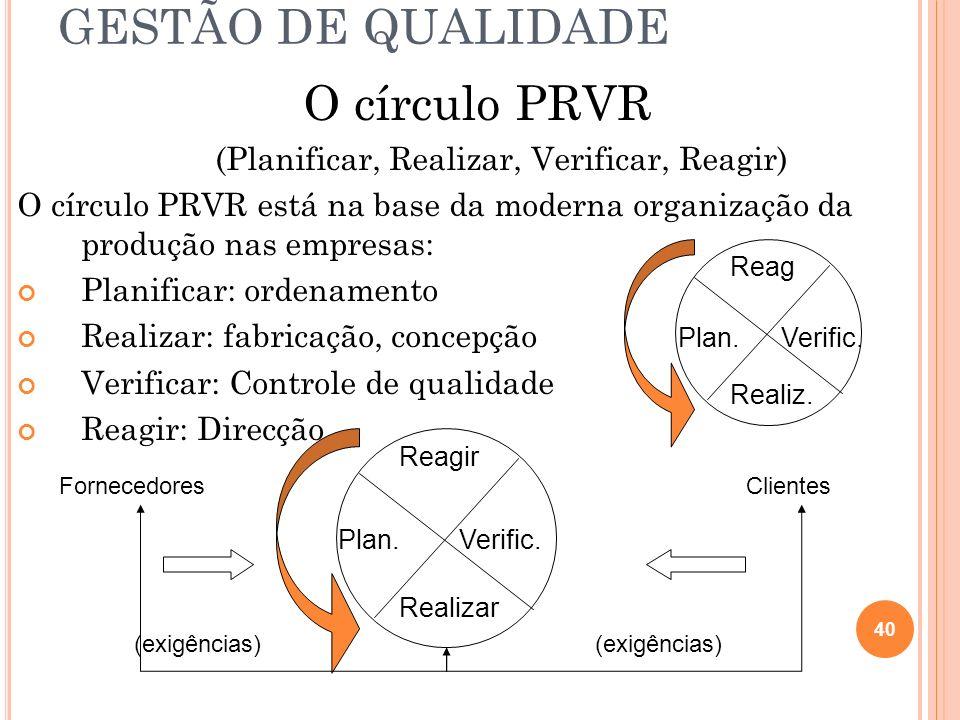 GESTÃO DE QUALIDADE O círculo PRVR (Planificar, Realizar, Verificar, Reagir) O círculo PRVR está na base da moderna organização da produção nas empres