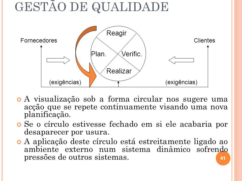 GESTÃO DE QUALIDADE A visualização sob a forma circular nos sugere uma acção que se repete continuamente visando uma nova planificação. Se o círculo e