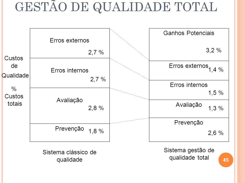 GESTÃO DE QUALIDADE TOTAL 45 Custos % Custos totais de Qualidade 1,9 % Erros externos Erros internos Avaliação Prevenção Erros externos Erros internos