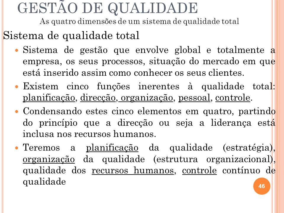 GESTÃO DE QUALIDADE As quatro dimensões de um sistema de qualidade total Sistema de qualidade total Sistema de gestão que envolve global e totalmente