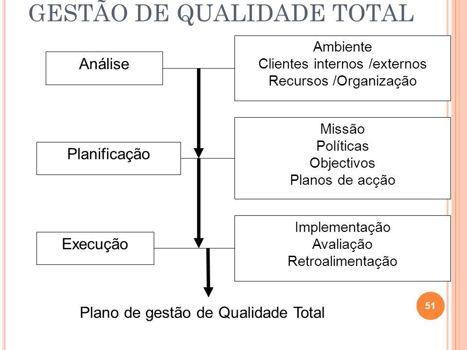 GESTÃO DE QUALIDADE TOTAL 51 Análise Planificação Execução Missão Políticas Objectivos Planos de acção Ambiente Clientes internos /externos Recursos /