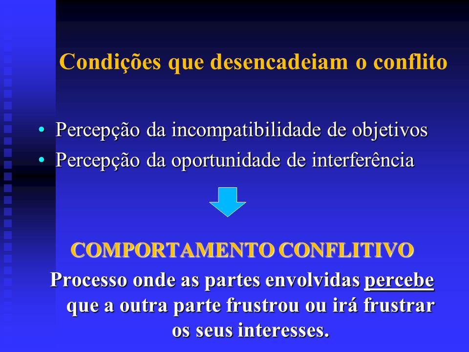 Condições que desencadeiam o conflito Percepção da incompatibilidade de objetivosPercepção da incompatibilidade de objetivos Percepção da oportunidade