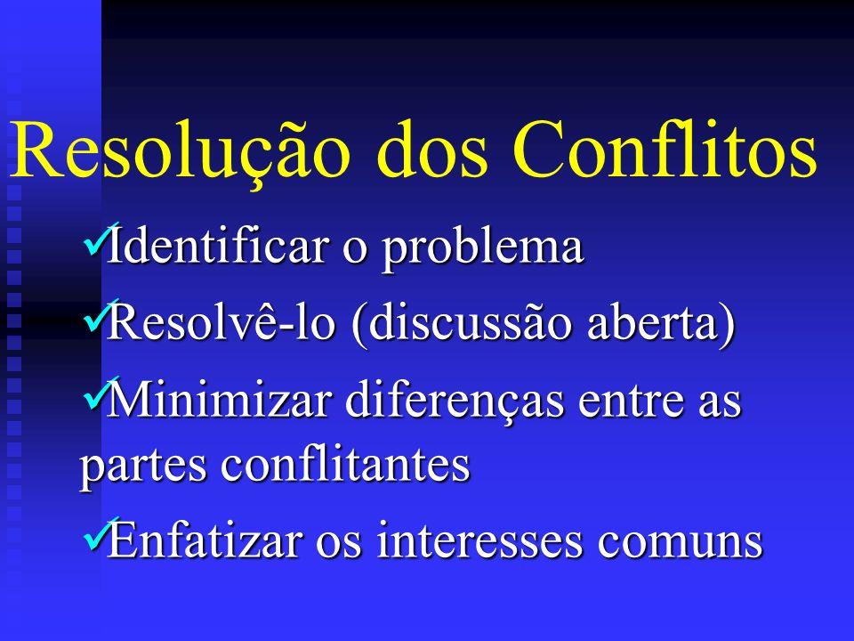 Identificar o problema Resolvê-lo (discussão aberta) Minimizar diferenças entre as partes conflitantes Enfatizar os interesses comuns Resolução dos Co