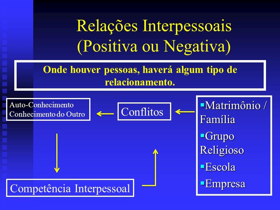 Relações Interpessoais (Positiva ou Negativa) Matrimônio / Família Matrimônio / Família Grupo Religioso Grupo Religioso Escola Escola Empresa Empresa