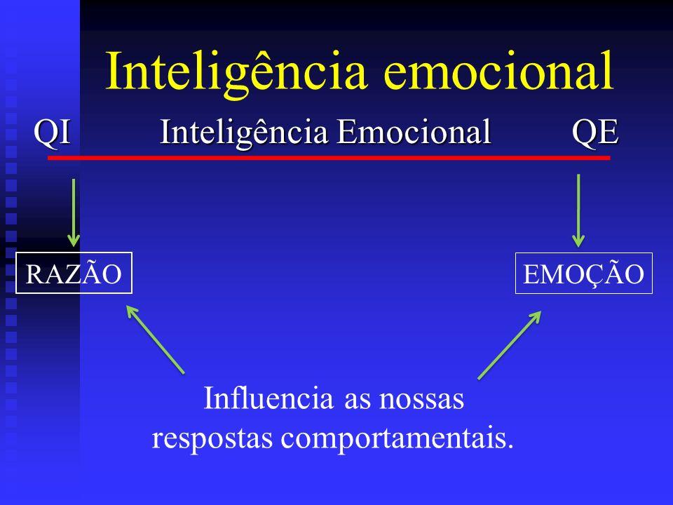 Inteligência emocional QI Inteligência Emocional QE Influencia as nossas respostas comportamentais. RAZÃO EMOÇÃO