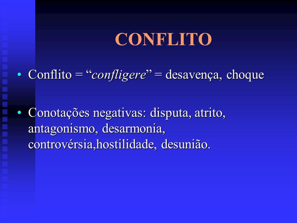 CONFLITO Conflito = confligere = desavença, choqueConflito = confligere = desavença, choque Conotações negativas: disputa, atrito, antagonismo, desarm