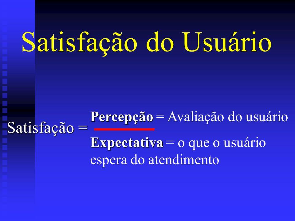Satisfação do Usuário Satisfação = Percepção Percepção = Avaliação do usuário Expectativa Expectativa = o que o usuário espera do atendimento