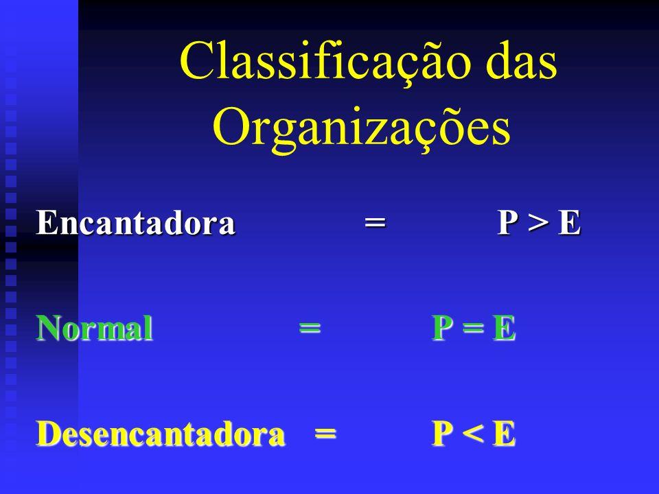 Classificação das Organizações Encantadora=P > E Normal=P = E Desencantadora =P < E