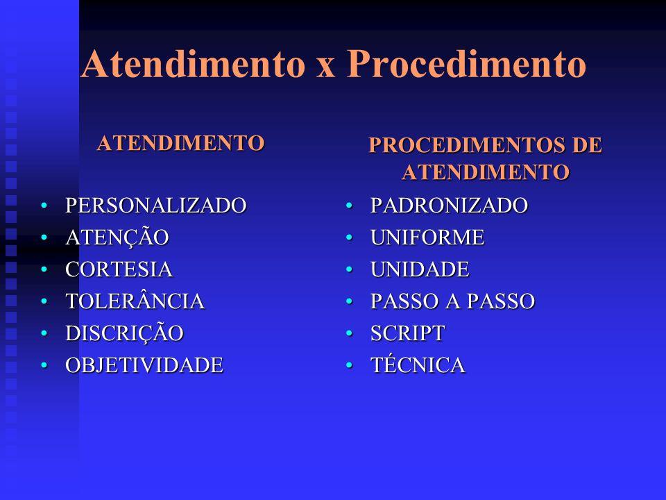 Atendimento x Procedimento ATENDIMENTO PERSONALIZADO ATENÇÃO CORTESIA TOLERÂNCIA DISCRIÇÃO OBJETIVIDADE PROCEDIMENTOS DE ATENDIMENTO PADRONIZADO UNIFO