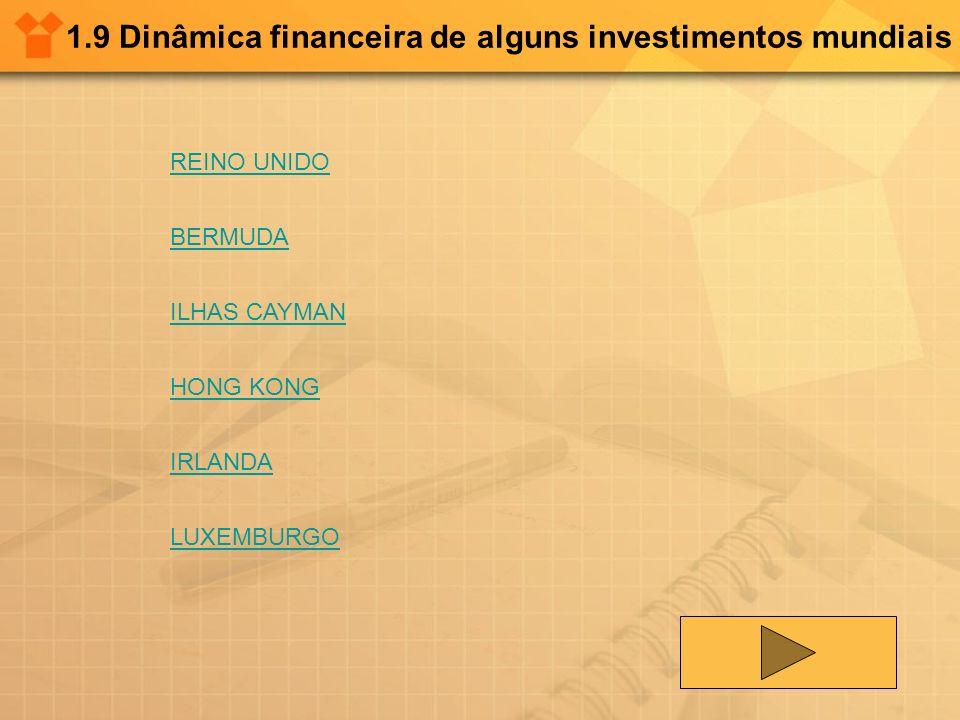 1.9 Dinâmica financeira de alguns investimentos mundiais REINO UNIDO BERMUDA ILHAS CAYMAN HONG KONG IRLANDA LUXEMBURGO