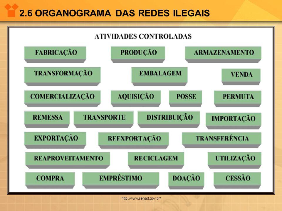 2.6 ORGANOGRAMA DAS REDES ILEGAIS http://www.senad.gov.br/
