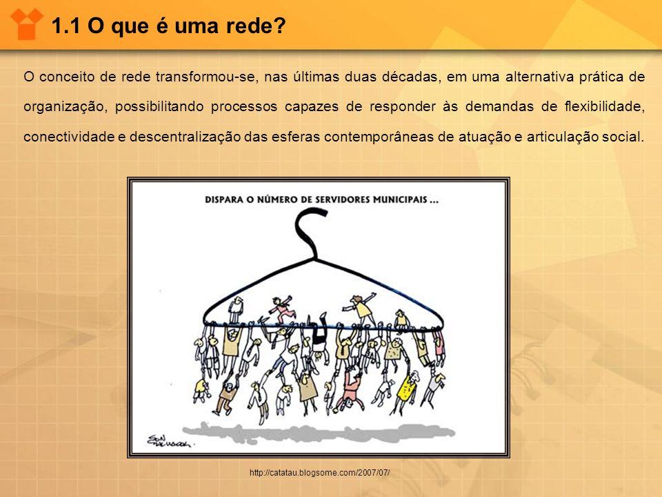 1.1 O que é uma rede? http://catatau.blogsome.com/2007/07/ O conceito de rede transformou-se, nas últimas duas décadas, em uma alternativa prática de