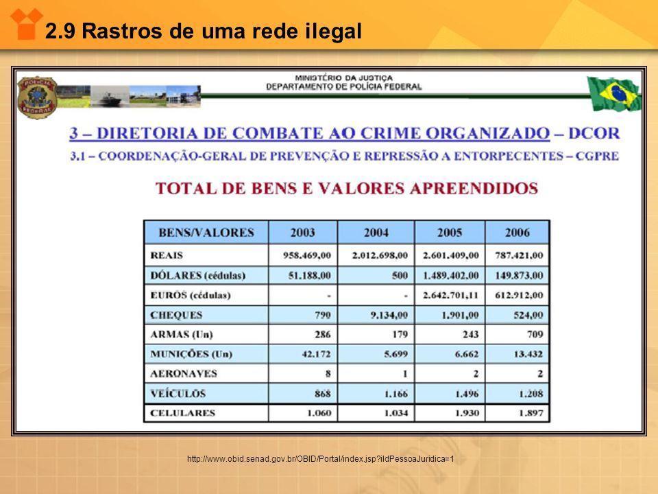 2.9 Rastros de uma rede ilegal http://www.obid.senad.gov.br/OBID/Portal/index.jsp?iIdPessoaJuridica=1