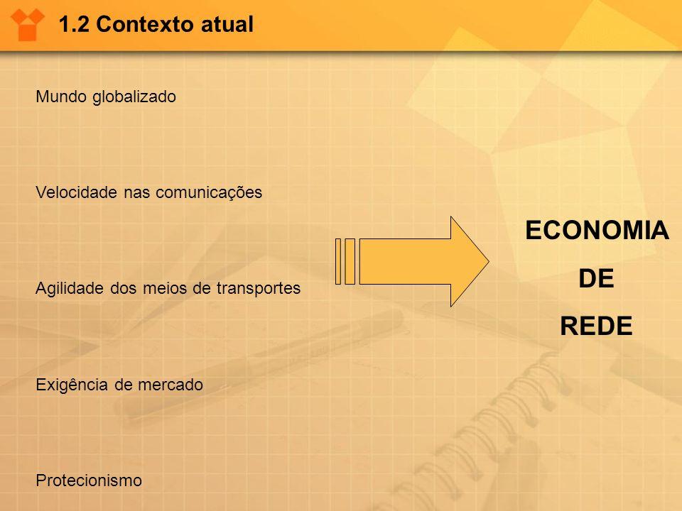 1.2 Contexto atual Mundo globalizado Velocidade nas comunicações Agilidade dos meios de transportes Exigência de mercado Protecionismo ECONOMIA DE RED