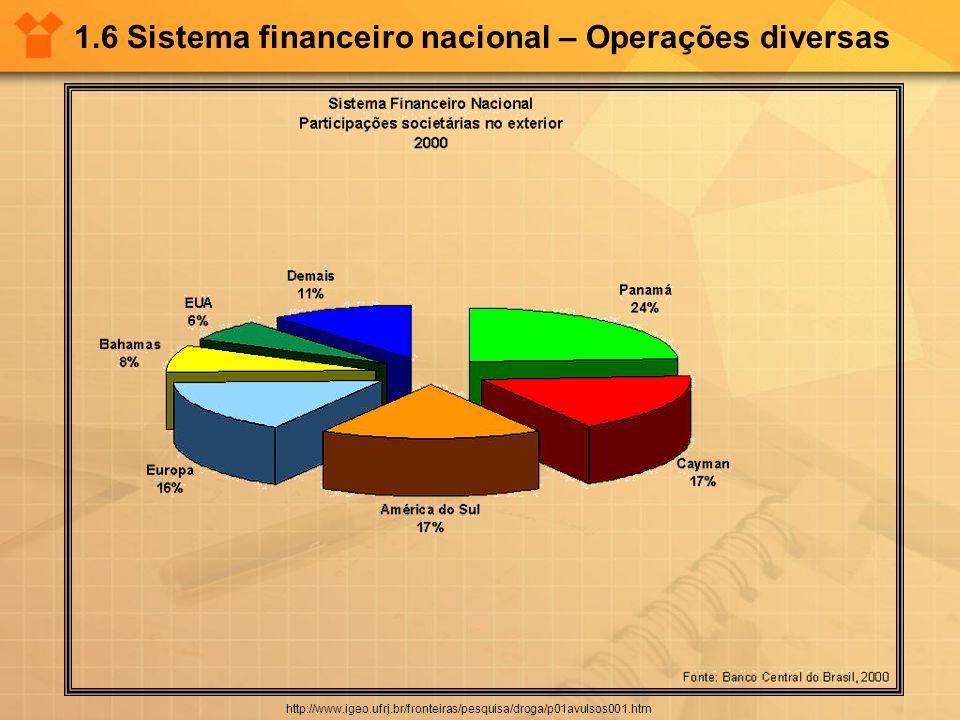 1.6 Sistema financeiro nacional – Operações diversas http://www.igeo.ufrj.br/fronteiras/pesquisa/droga/p01avulsos001.htm