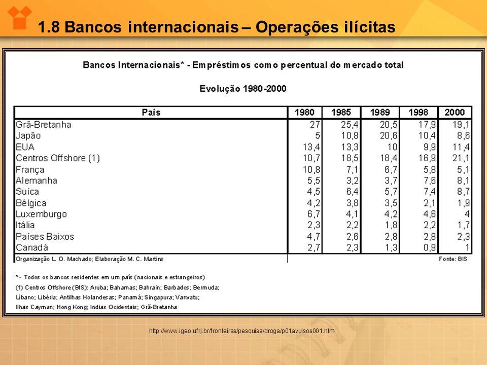 1.8 Bancos internacionais – Operações ilícitas http://www.igeo.ufrj.br/fronteiras/pesquisa/droga/p01avulsos001.htm