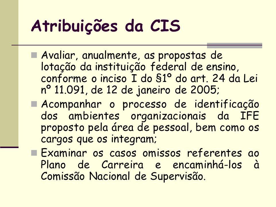 Atribuições da CIS Avaliar, anualmente, as propostas de lotação da instituição federal de ensino, conforme o inciso I do §1º do art. 24 da Lei nº 11.0
