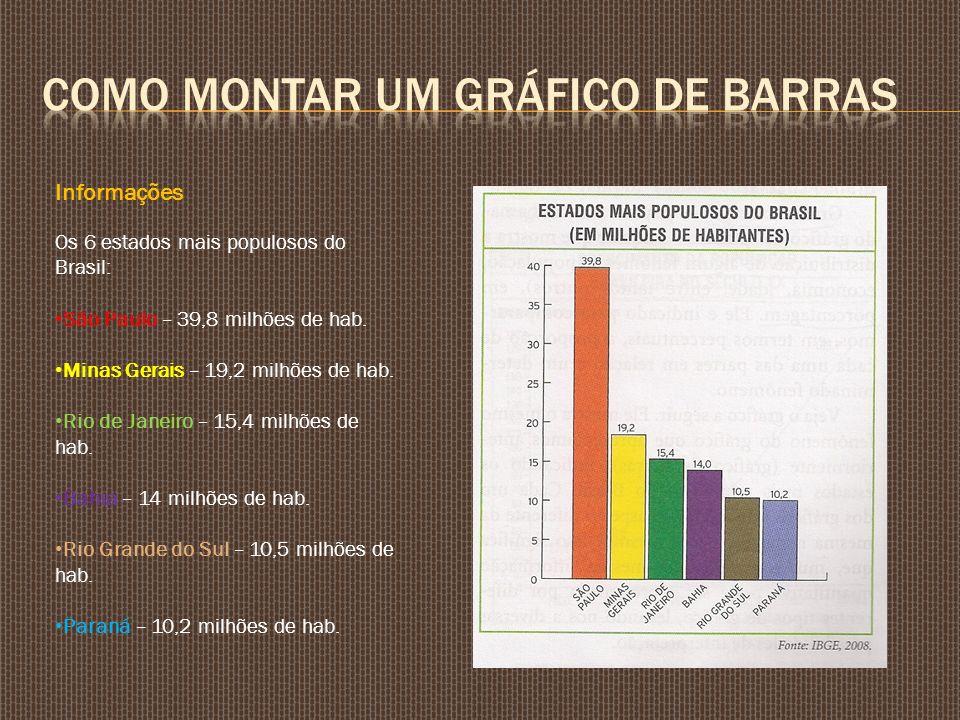 Informações Os 6 estados mais populosos do Brasil: São Paulo – 39,8 milhões de hab. Minas Gerais – 19,2 milhões de hab. Rio de Janeiro – 15,4 milhões