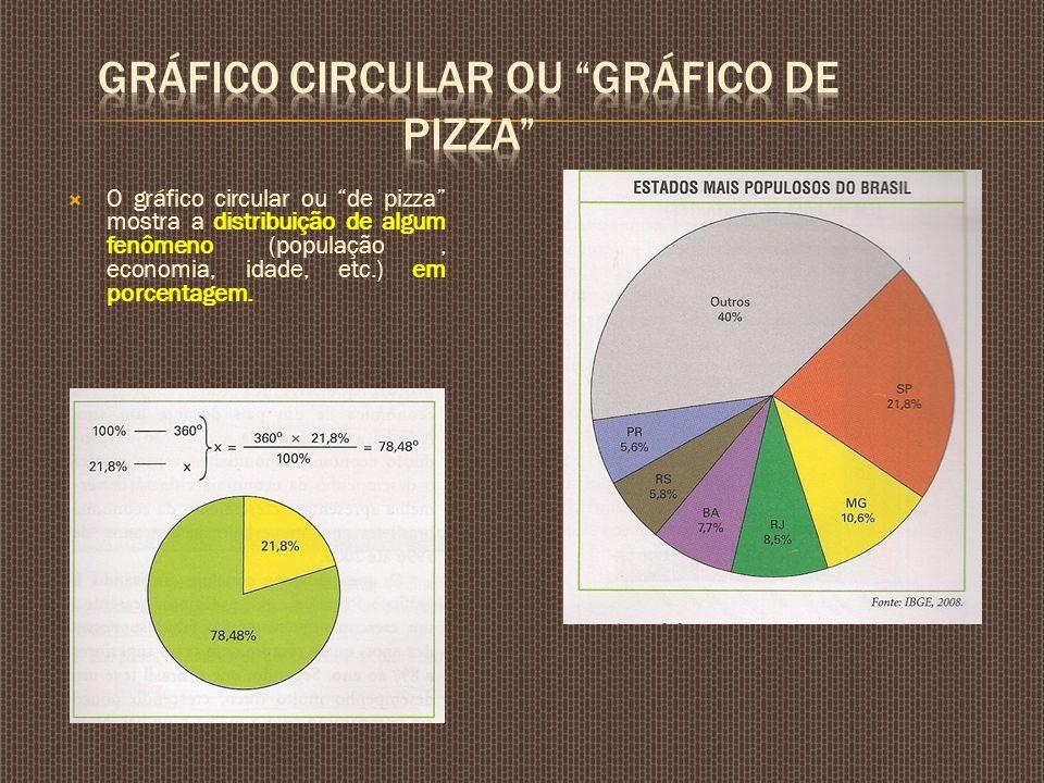 O gráfico circular ou de pizza mostra a distribuição de algum fenômeno (população, economia, idade, etc.) em porcentagem.