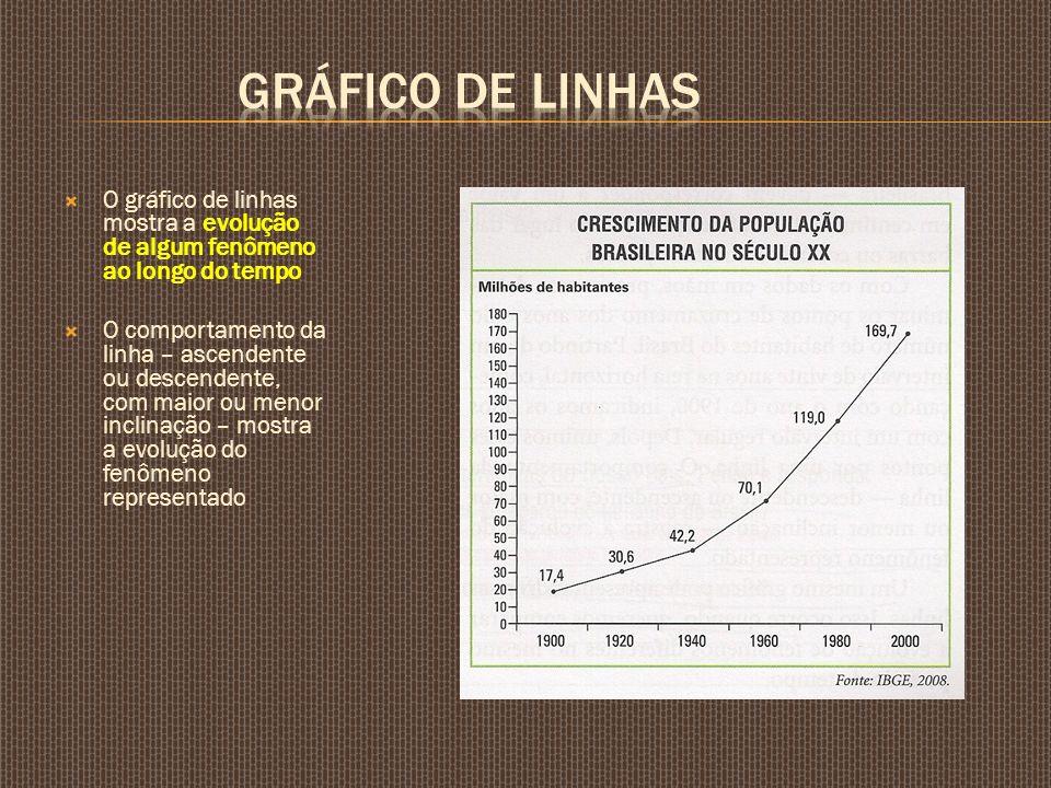 O gráfico de linhas mostra a evolução de algum fenômeno ao longo do tempo O comportamento da linha – ascendente ou descendente, com maior ou menor inc