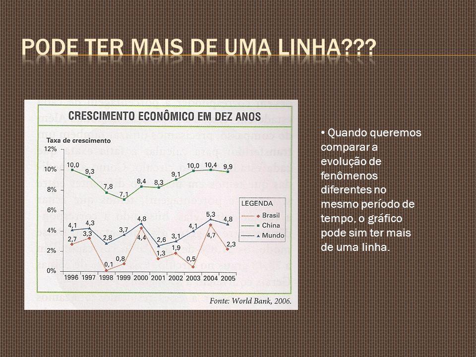 Quando queremos comparar a evolução de fenômenos diferentes no mesmo período de tempo, o gráfico pode sim ter mais de uma linha.