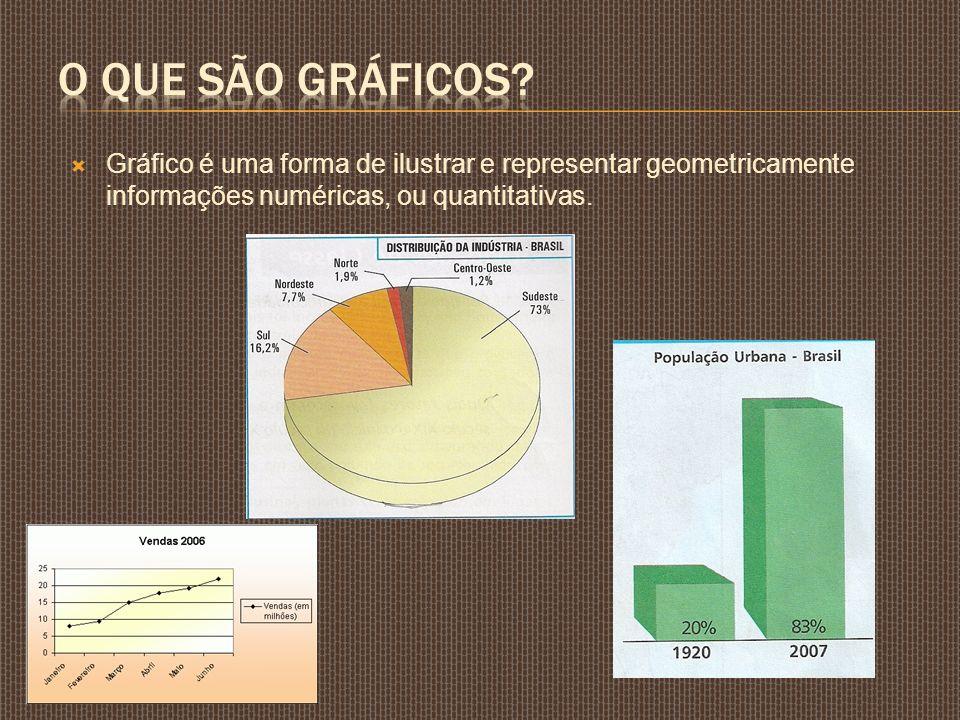 Gráfico é uma forma de ilustrar e representar geometricamente informações numéricas, ou quantitativas.