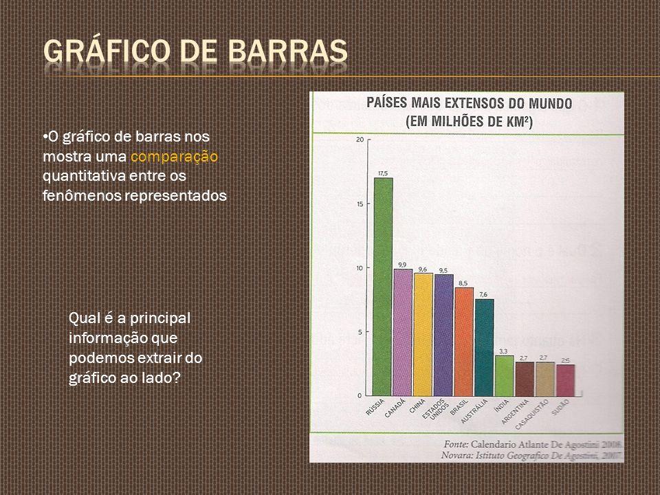 O gráfico de barras nos mostra uma comparação quantitativa entre os fenômenos representados Qual é a principal informação que podemos extrair do gráfi