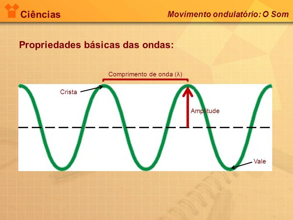 Ciências Propriedades básicas das ondas: Comprimento de onda (λ) Amplitude Vale Crista Movimento ondulatório: O Som