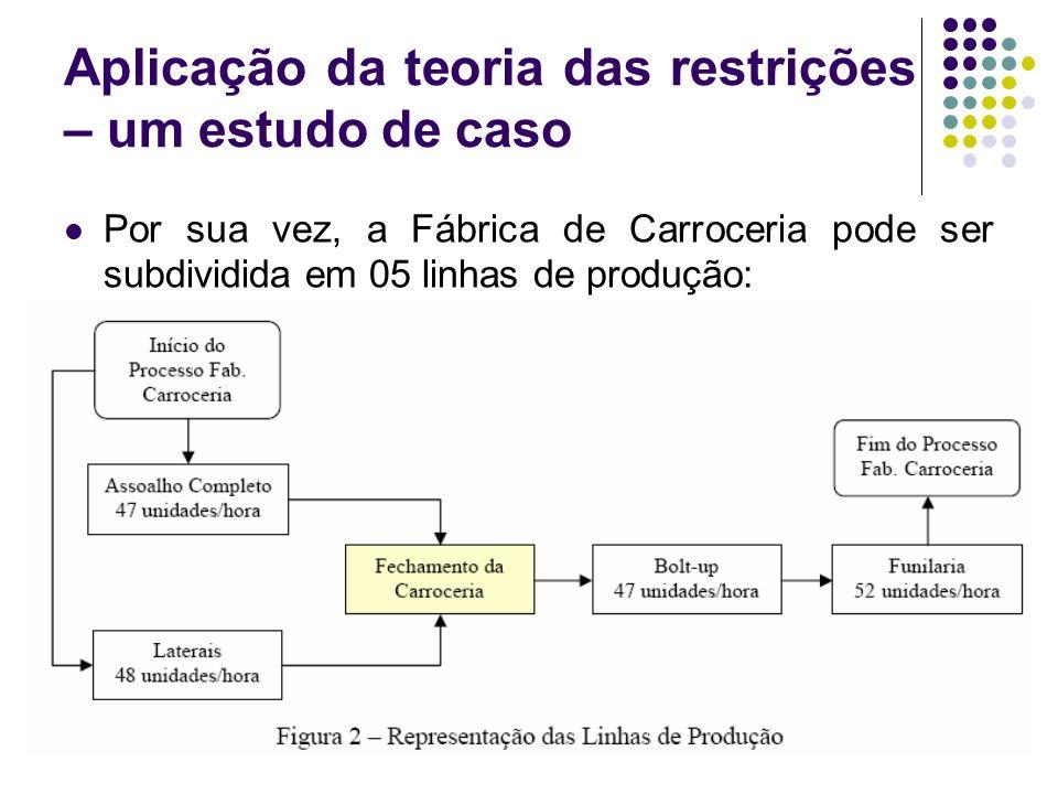 Aplicação da teoria das restrições – um estudo de caso Por sua vez, a Fábrica de Carroceria pode ser subdividida em 05 linhas de produção: