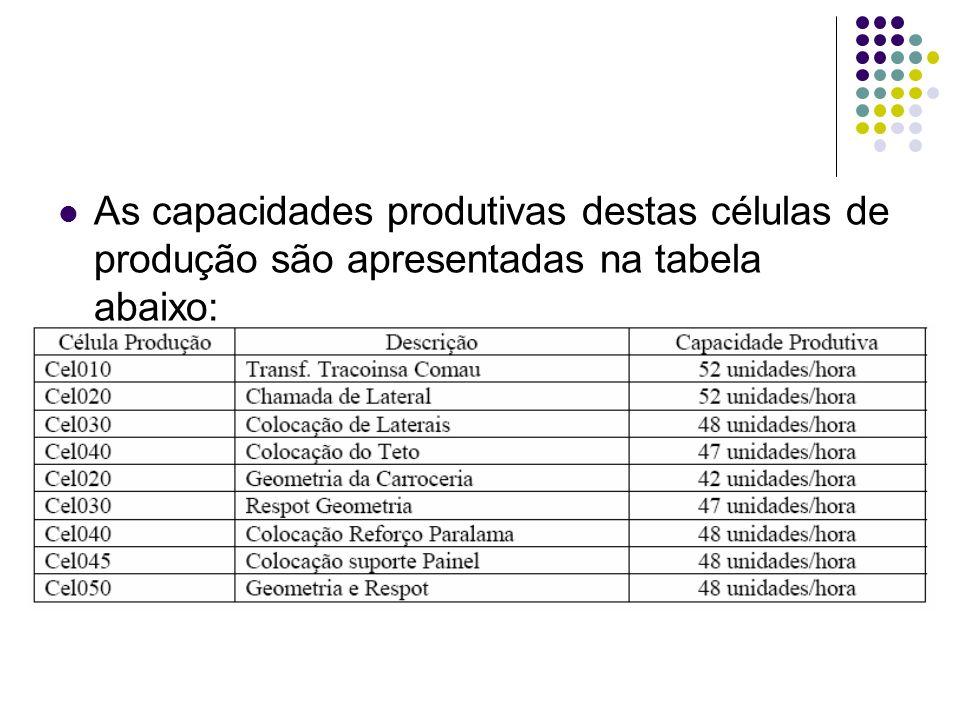 As capacidades produtivas destas células de produção são apresentadas na tabela abaixo: