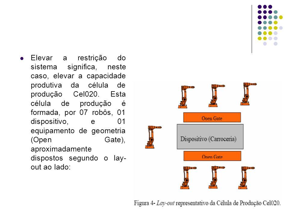 Elevar a restrição do sistema significa, neste caso, elevar a capacidade produtiva da célula de produção Cel020.