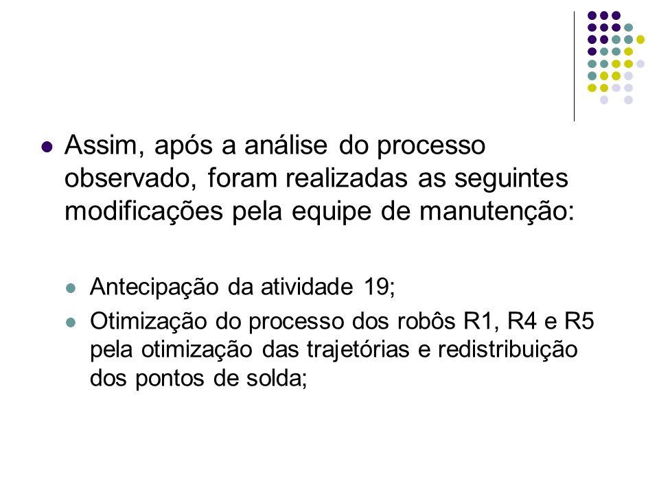 Assim, após a análise do processo observado, foram realizadas as seguintes modificações pela equipe de manutenção: Antecipação da atividade 19; Otimização do processo dos robôs R1, R4 e R5 pela otimização das trajetórias e redistribuição dos pontos de solda;