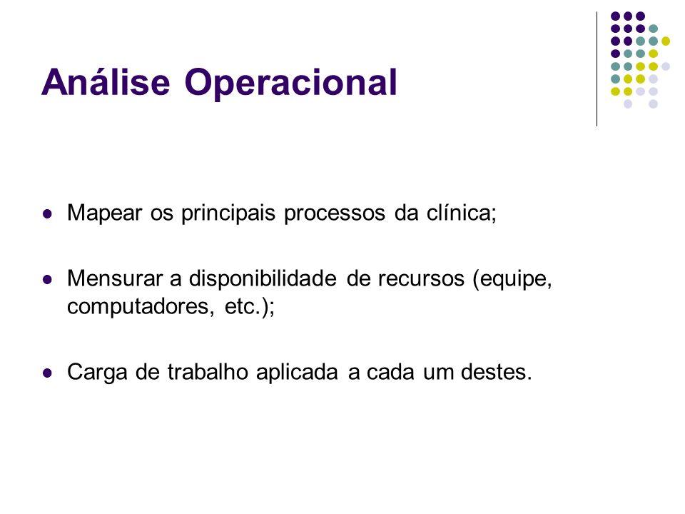 Análise Operacional Mapear os principais processos da clínica; Mensurar a disponibilidade de recursos (equipe, computadores, etc.); Carga de trabalho aplicada a cada um destes.