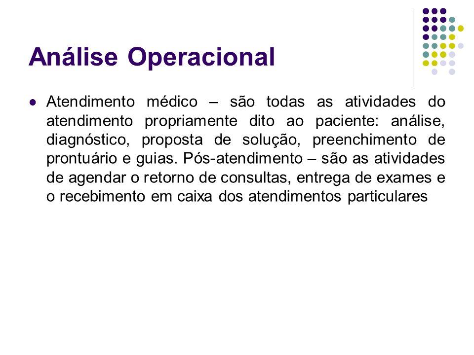 Análise Operacional Atendimento médico – são todas as atividades do atendimento propriamente dito ao paciente: análise, diagnóstico, proposta de solução, preenchimento de prontuário e guias.