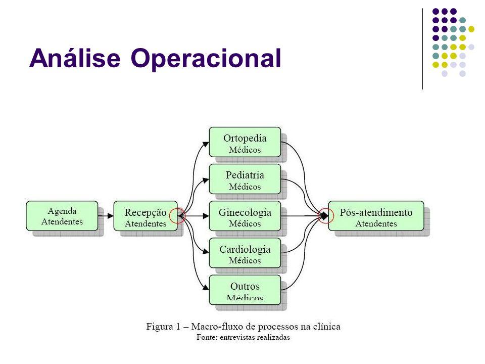 Análise Operacional