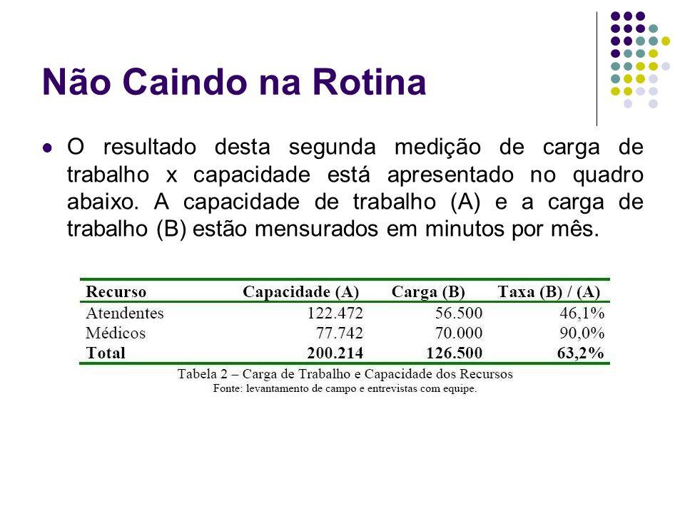 Não Caindo na Rotina O resultado desta segunda medição de carga de trabalho x capacidade está apresentado no quadro abaixo.