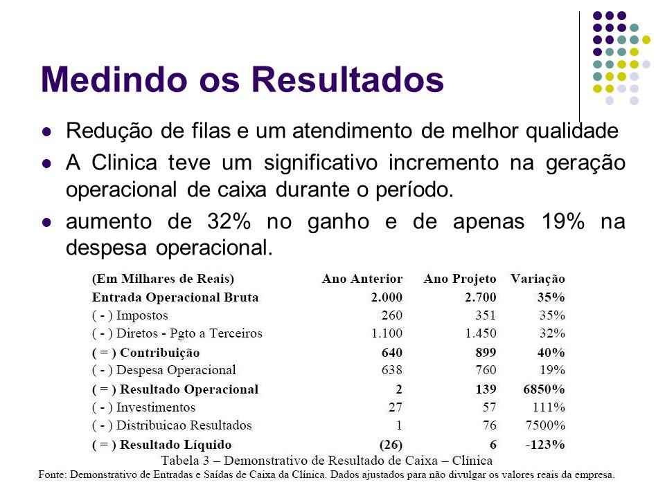 Medindo os Resultados Redução de filas e um atendimento de melhor qualidade A Clinica teve um significativo incremento na geração operacional de caixa durante o período.