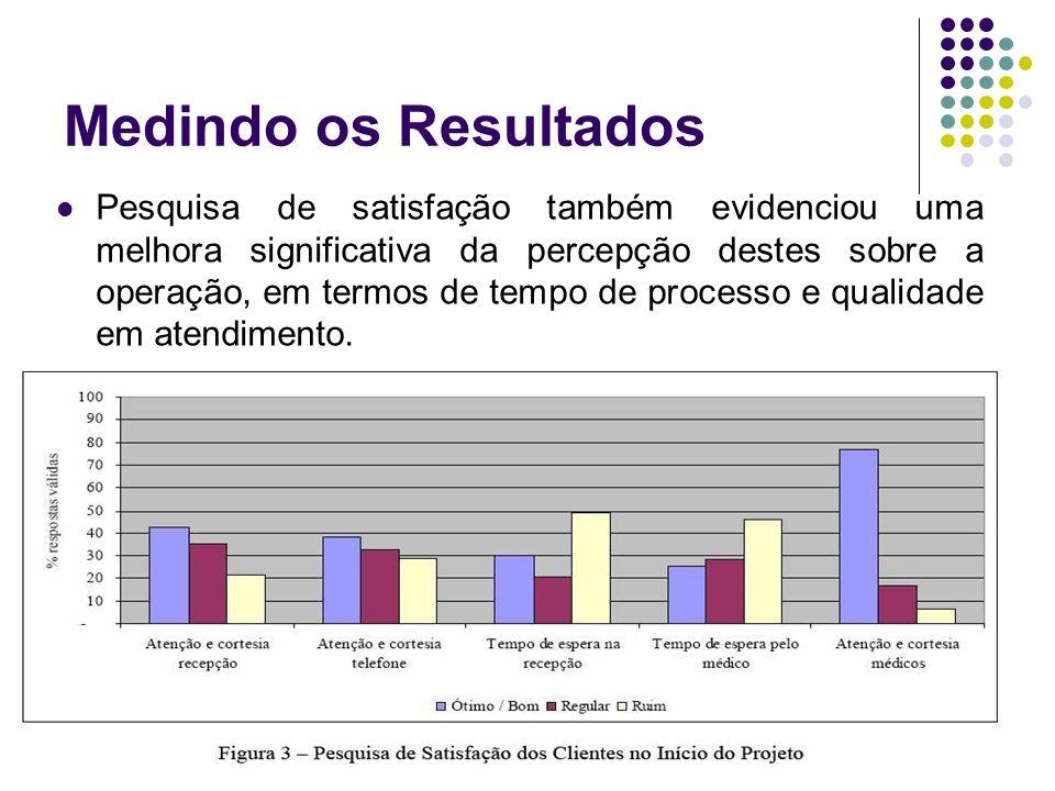 Medindo os Resultados Pesquisa de satisfação também evidenciou uma melhora significativa da percepção destes sobre a operação, em termos de tempo de processo e qualidade em atendimento.