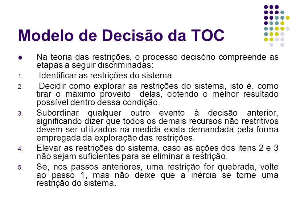 Modelo de Decisão da TOC Na teoria das restrições, o processo decisório compreende as etapas a seguir discriminadas: 1.