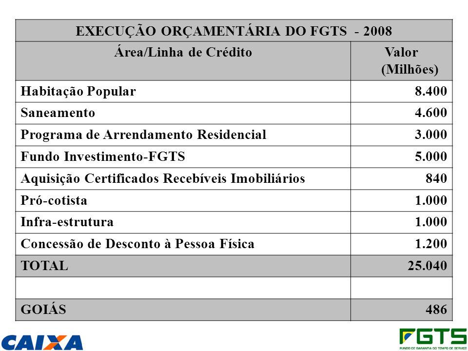EXECUÇÃO ORÇAMENTÁRIA DO FGTS - 2008 Área/Linha de CréditoValor (Milhões) Habitação Popular8.400 Saneamento4.600 Programa de Arrendamento Residencial3.000 Fundo Investimento-FGTS5.000 Aquisição Certificados Recebíveis Imobiliários840 Pró-cotista1.000 Infra-estrutura1.000 Concessão de Desconto à Pessoa Física1.200 TOTAL25.040 GOIÁS 486