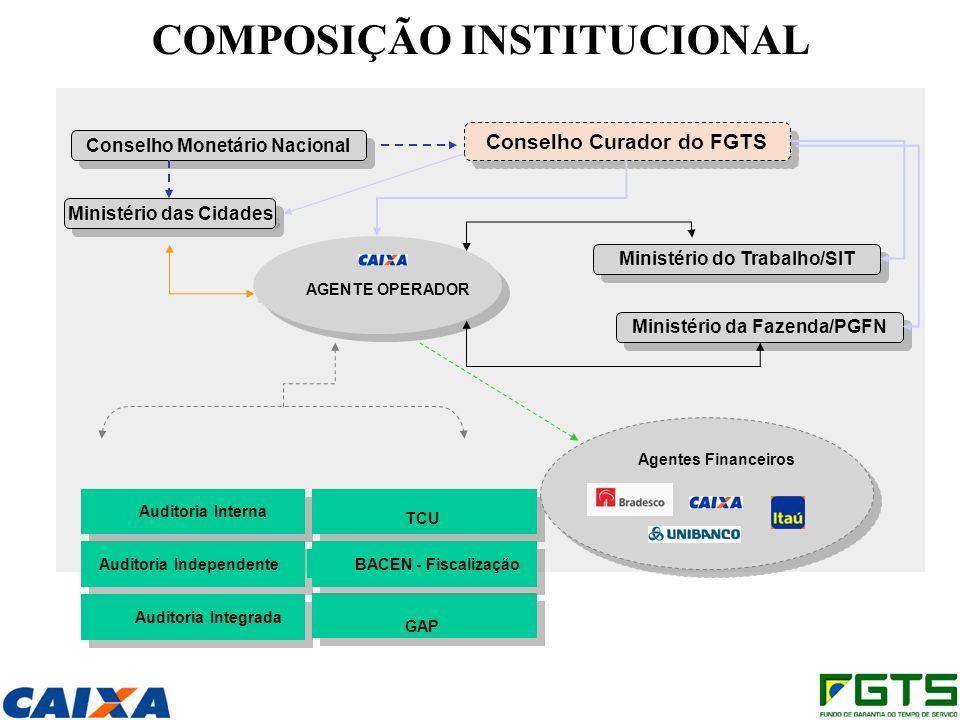 COMPOSIÇÃO INSTITUCIONAL Conselho Monetário Nacional Conselho Curador do FGTS Ministério do Trabalho/SIT Ministério das Cidades Ministério da Fazenda/
