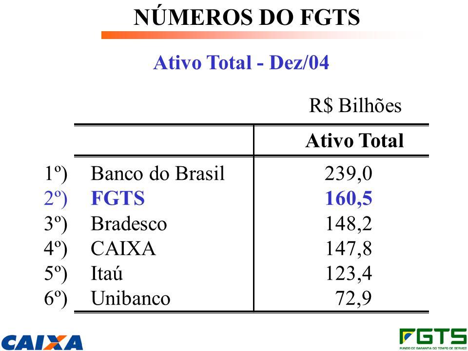 NÚMEROS DO FGTS Ativo Total - Dez/04 R$ Bilhões Ativo Total 1º) Banco do Brasil239,0 2º) FGTS160,5 3º) Bradesco148,2 4º) CAIXA147,8 5º)Itaú123,4 6º) Unibanco 72,9