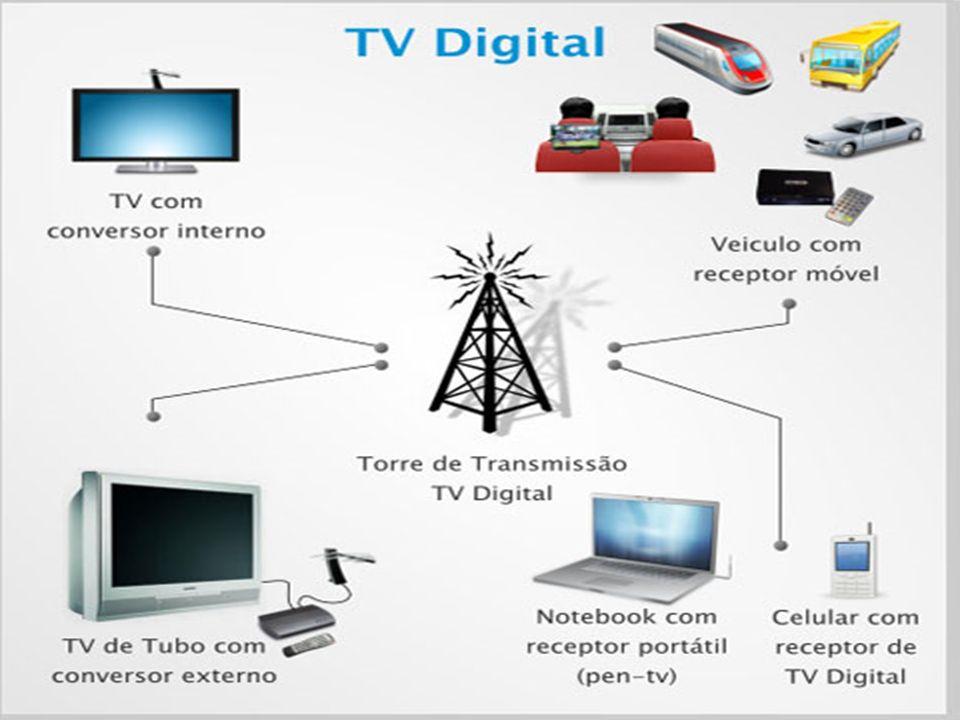Cidades onde a TV digital está no ar São Paulo Emissoras: CBI, MTV Brasil, Rede 21, Rede Bandeirantes, Rede Globo, Rede Record, Rede TV, SBT, TV Cultura e TV Gazeta.