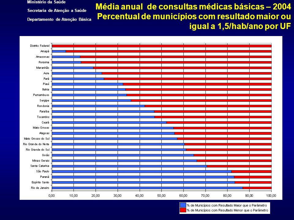 Ministério da Saúde Secretaria de Atenção a Saúde Departamento de Atenção Básica Média anual de consultas médicas básicas – 2004 Percentual de municíp