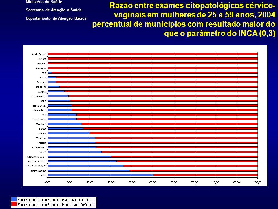 Ministério da Saúde Secretaria de Atenção a Saúde Departamento de Atenção Básica Razão entre exames citopatológicos cérvico- vaginais em mulheres de 2