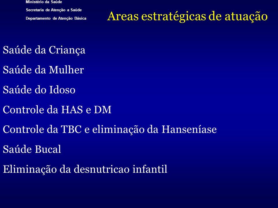 Ministério da Saúde Secretaria de Atenção a Saúde Departamento de Atenção Básica Areas estratégicas de atuação Saúde da Criança Saúde da Mulher Saúde