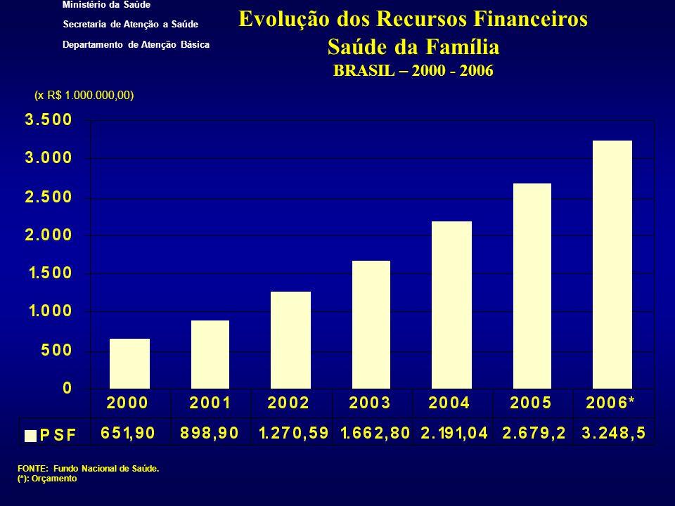 Ministério da Saúde Secretaria de Atenção a Saúde Departamento de Atenção Básica Evolução dos Recursos Financeiros Saúde da Família BRASIL – 2000 - 20